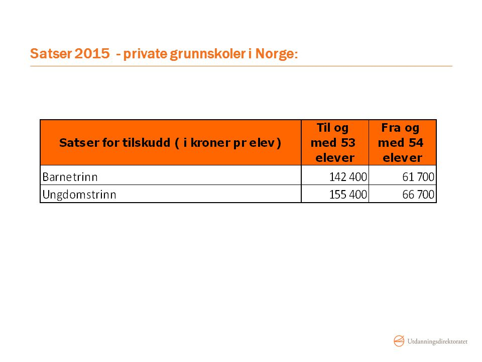 Satser 2015 - private grunnskoler i Norge:
