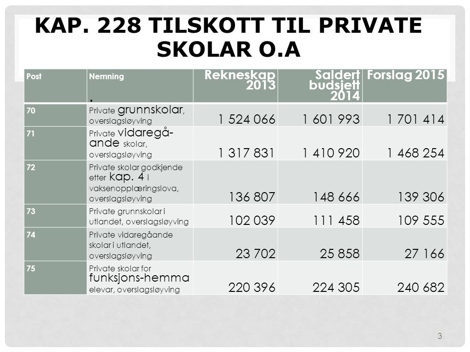 Kap. 228 Tilskott til private skolar o.a