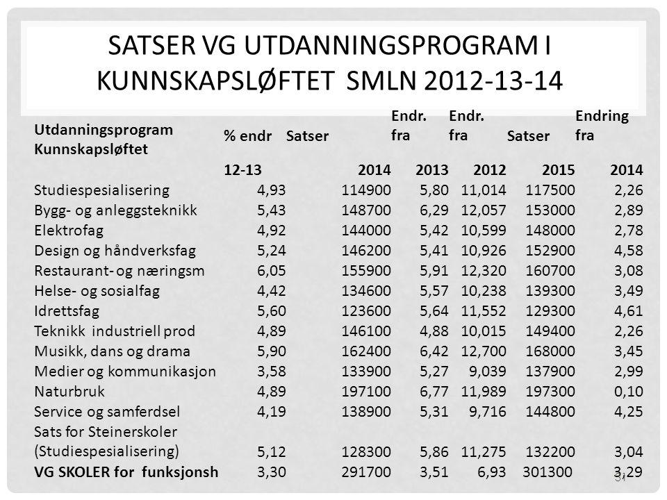 Satser vg utdanningsprogram i Kunnskapsløftet smln 2012-13-14
