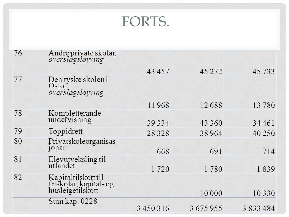 Forts. 76 Andre private skolar, overslagsløyving 43 457 45 272 45 733