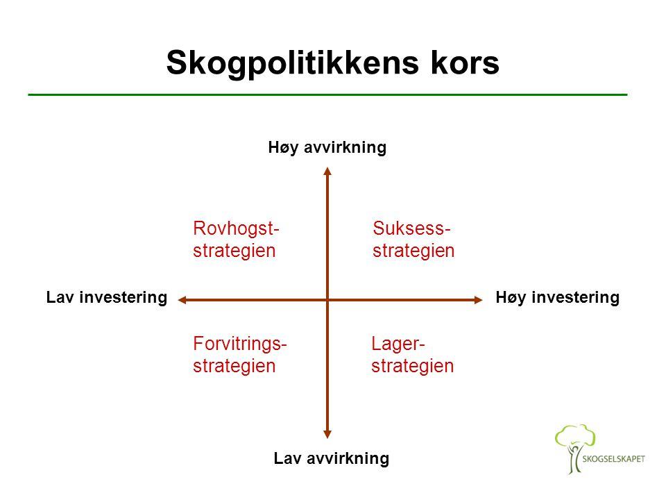 Skogpolitikkens kors Rovhogst- strategien Suksess- strategien