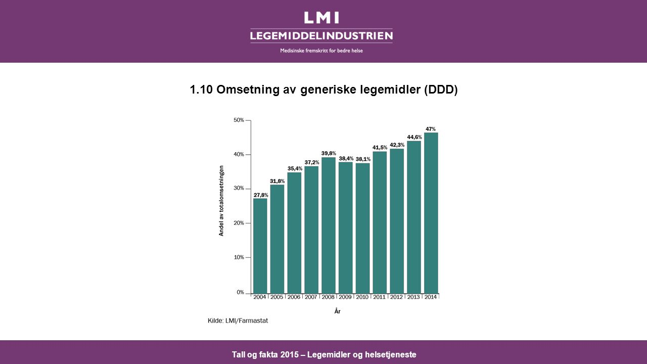 1.10 Omsetning av generiske legemidler (DDD)