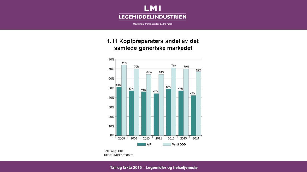 1.11 Kopipreparaters andel av det samlede generiske markedet
