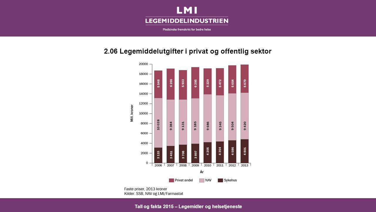 2.06 Legemiddelutgifter i privat og offentlig sektor