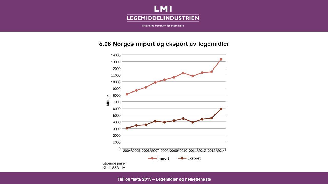 5.06 Norges import og eksport av legemidler