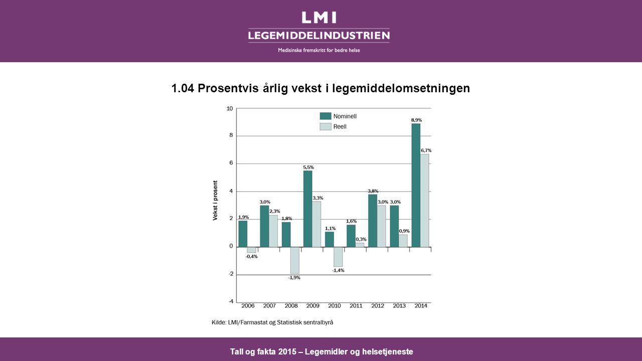 1.04 Prosentvis årlig vekst i legemiddelomsetningen