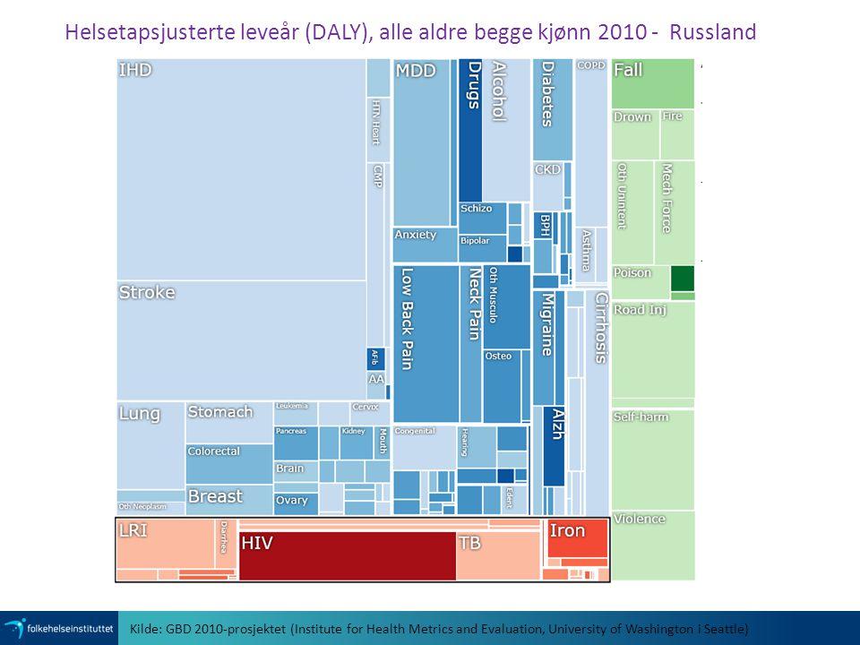 Helsetapsjusterte leveår (DALY), alle aldre begge kjønn 2010 - Russland