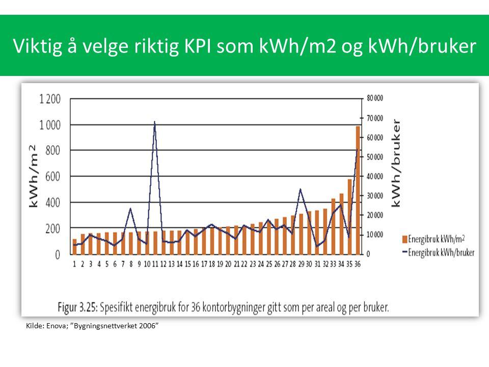 Viktig å velge riktig KPI som kWh/m2 og kWh/bruker