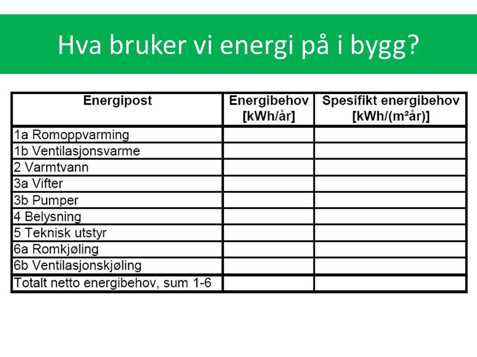 Hva bruker vi energi på i bygg