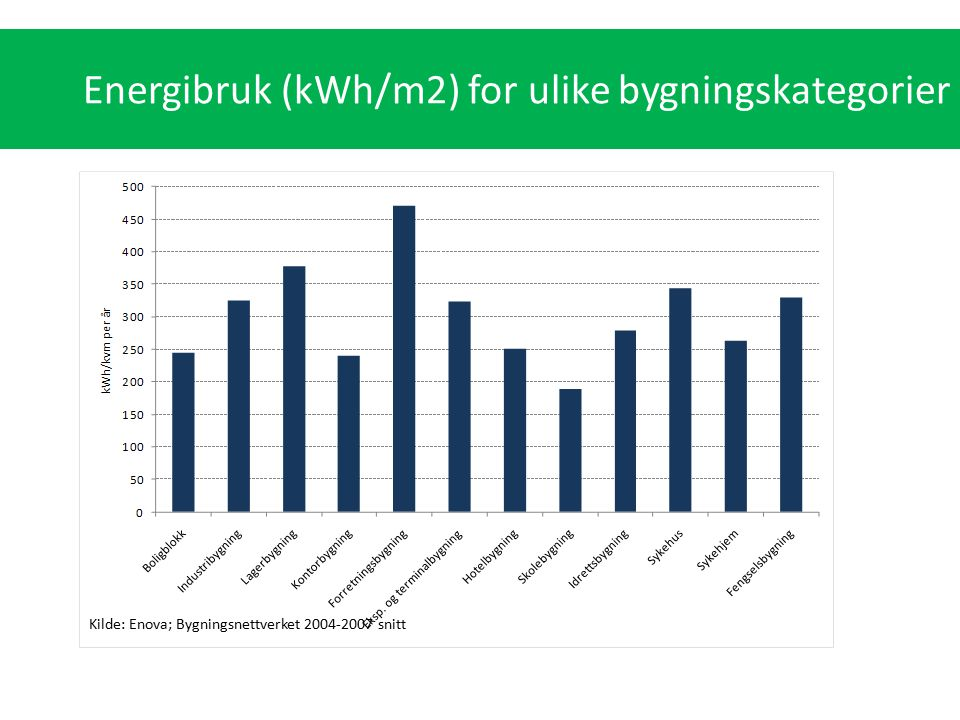 Energibruk (kWh/m2) for ulike bygningskategorier