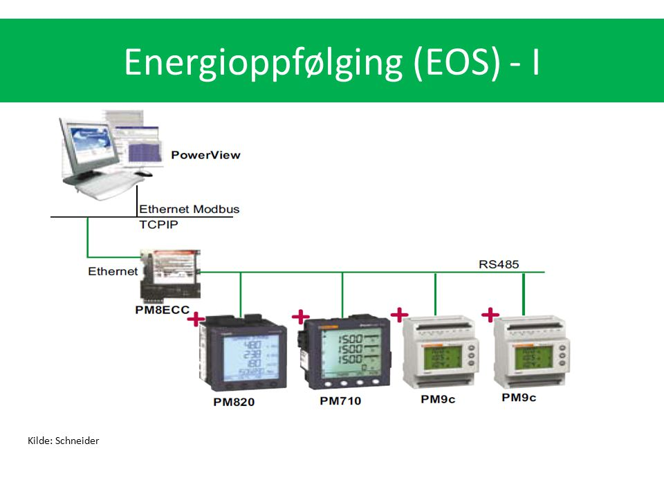 Energioppfølging (EOS) - I