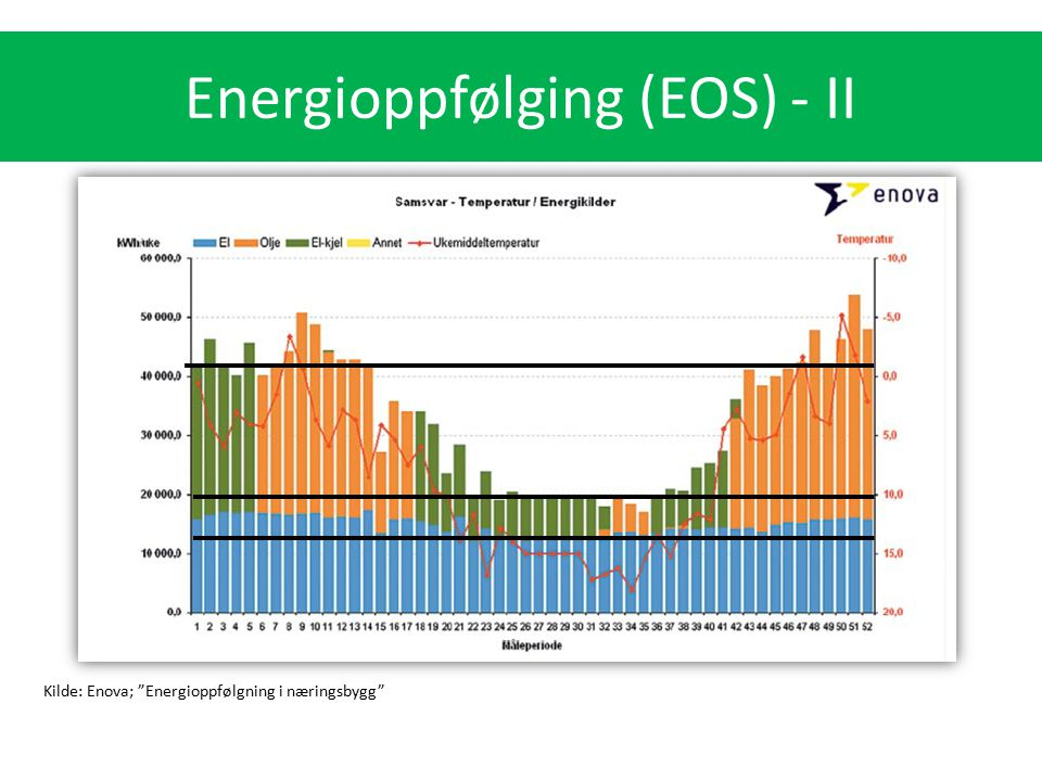 Energioppfølging (EOS) - II
