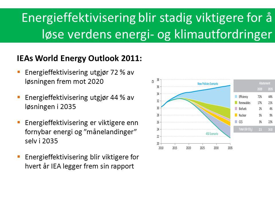 Energieffektivisering blir stadig viktigere for å løse verdens energi- og klimautfordringer
