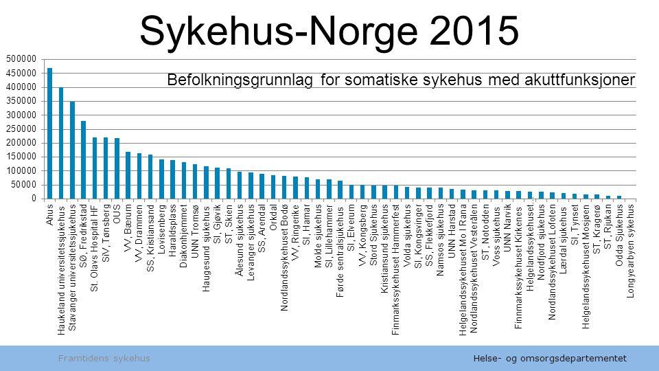 Sykehus-Norge 2015 Befolkningsgrunnlag for somatiske sykehus med akuttfunksjoner Framtidens sykehus