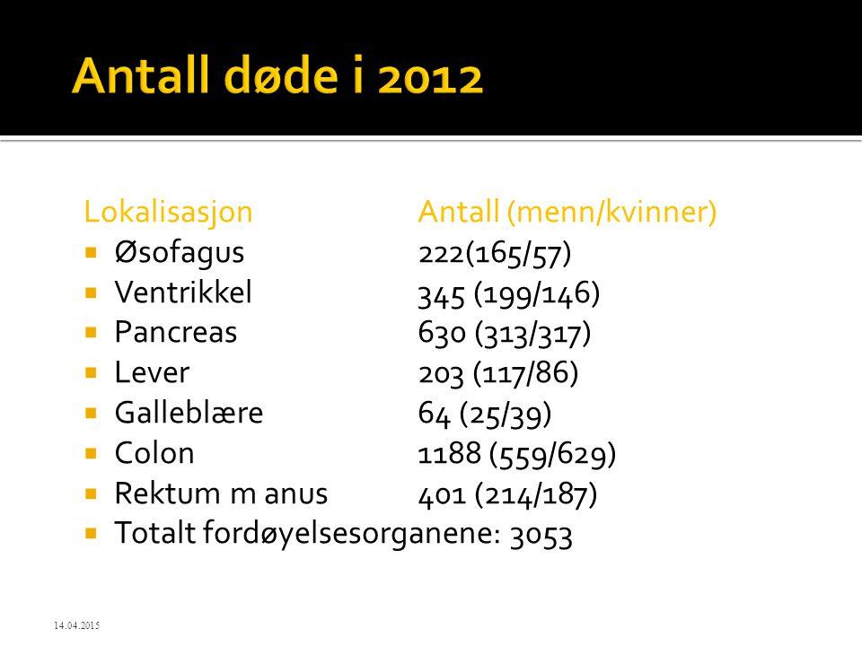 Antall døde i 2012 Lokalisasjon Antall (menn/kvinner)