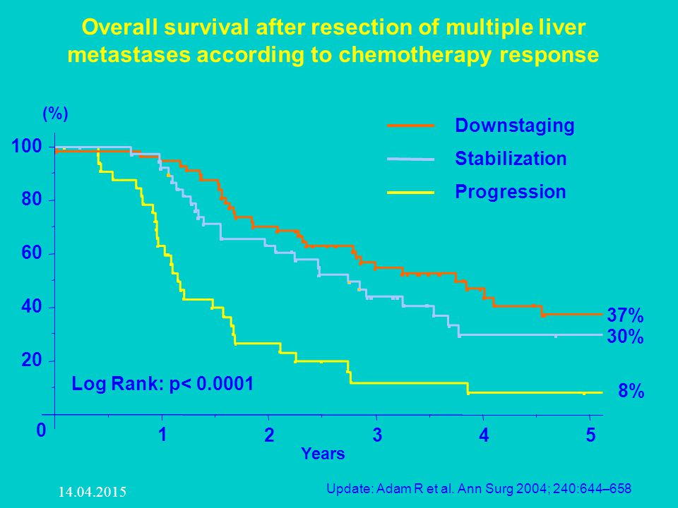 Overall survival after resection of multiple liver metastases according to chemotherapy response