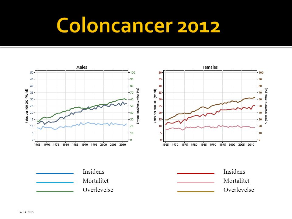 Coloncancer 2012 Insidens Insidens Mortalitet Mortalitet Overlevelse