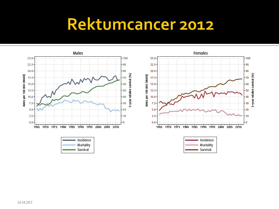 Rektumcancer 2012 12.04.2017