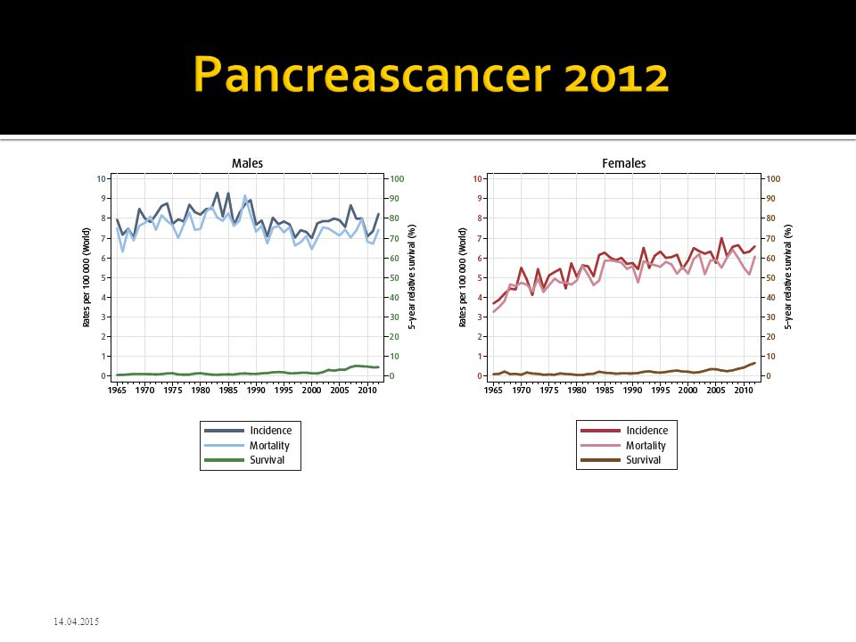 Pancreascancer 2012 12.04.2017
