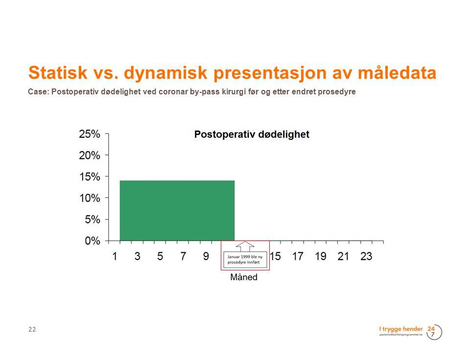 Statisk vs. dynamisk presentasjon av måledata