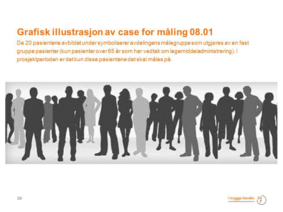 Grafisk illustrasjon av case for måling 08.01