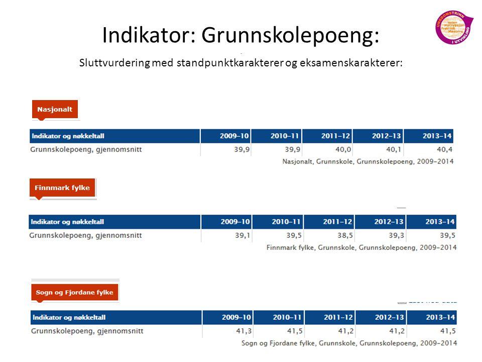 Indikator: Grunnskolepoeng: