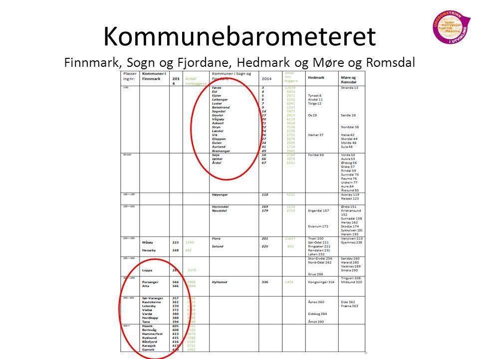 Kommunebarometeret Finnmark, Sogn og Fjordane, Hedmark og Møre og Romsdal