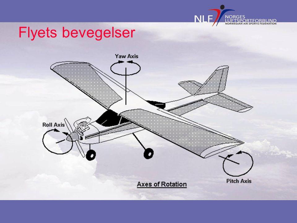 Flyets bevegelser Pitch, roll og yaw. Termene er engelsk men brukes også på norsk.