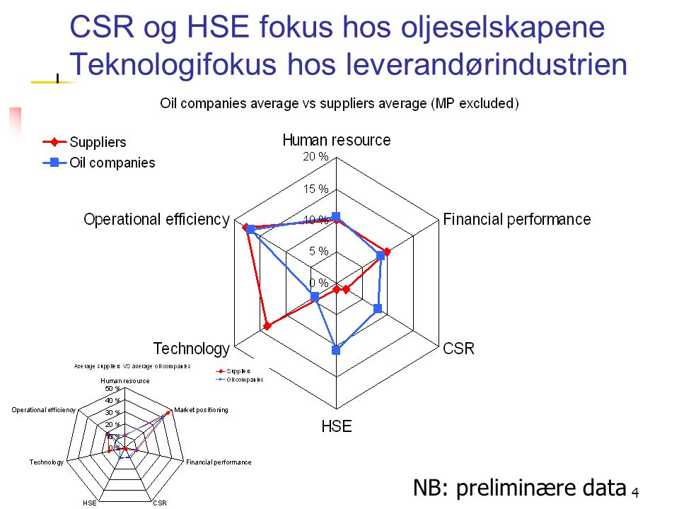 CSR og HSE fokus hos oljeselskapene Teknologifokus hos leverandørindustrien