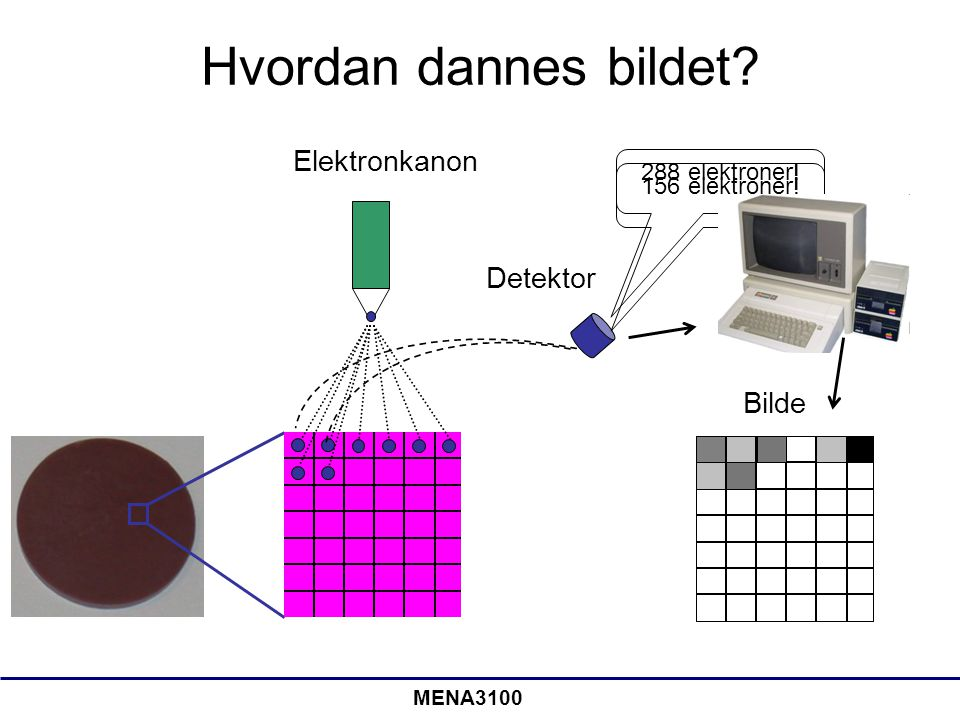 Hvordan dannes bildet Elektronkanon Detektor Bilde 288 elektroner!