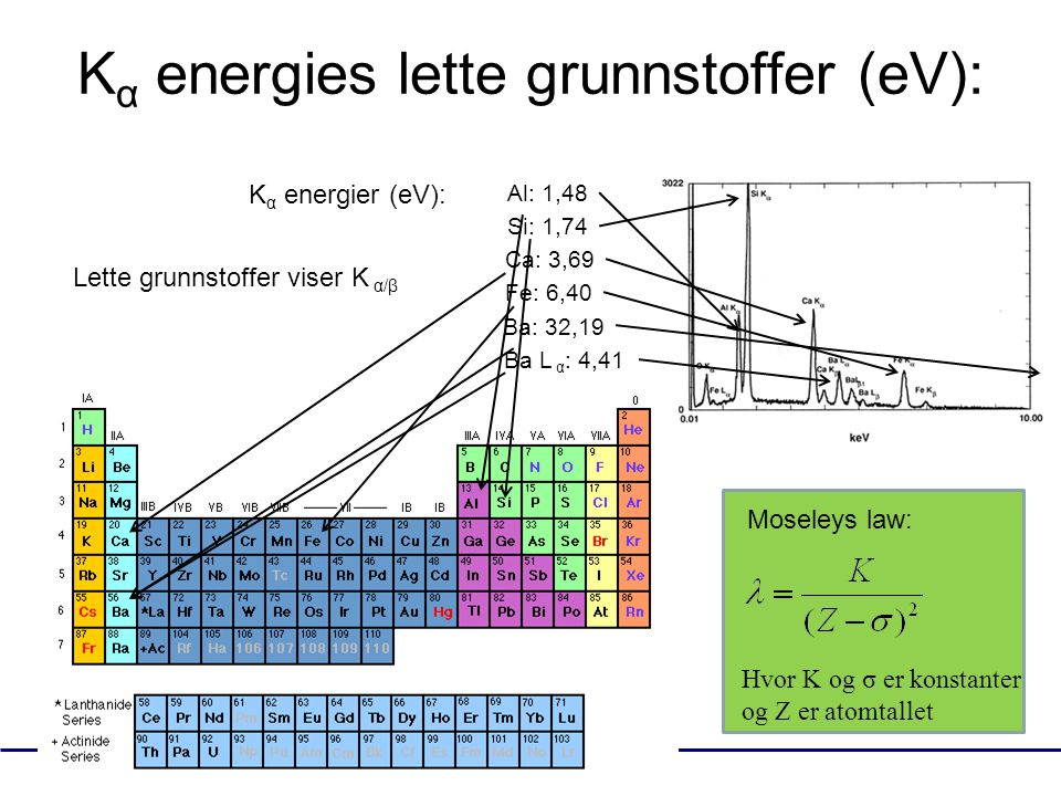 Kα energies lette grunnstoffer (eV):