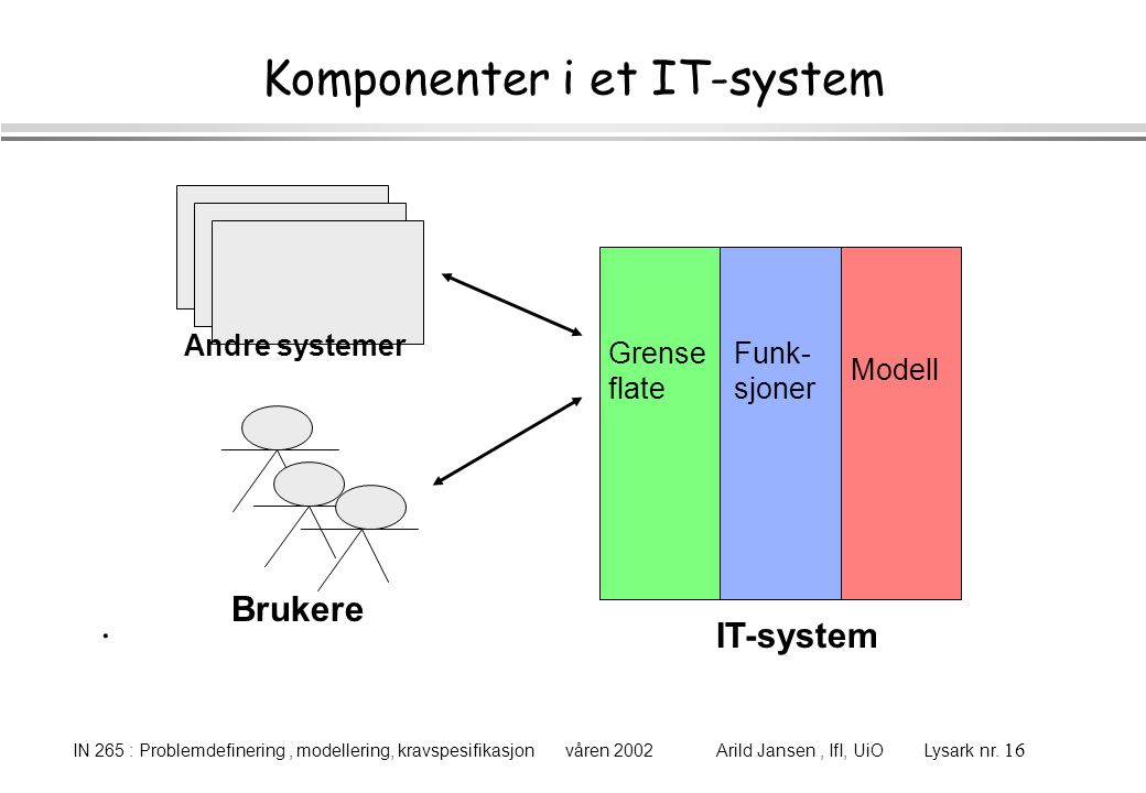 Komponenter i et IT-system