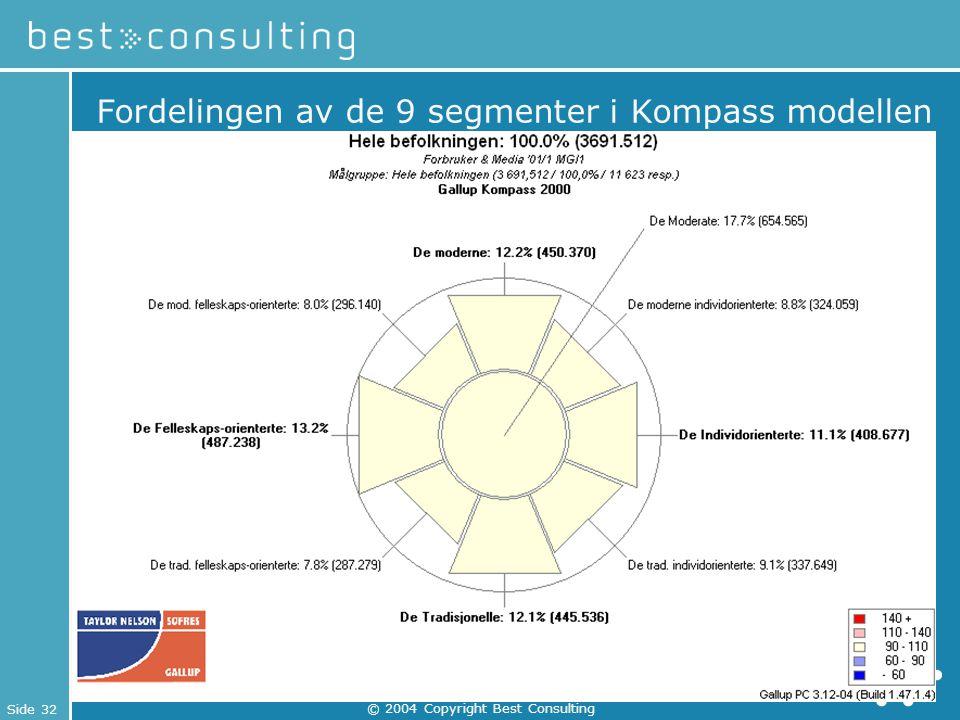 Fordelingen av de 9 segmenter i Kompass modellen