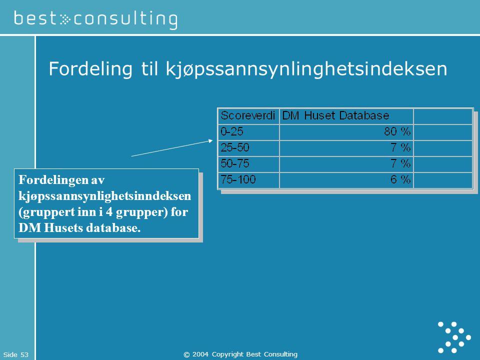 Fordeling til kjøpssannsynlinghetsindeksen