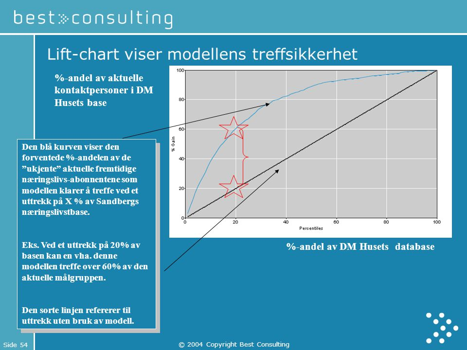 Lift-chart viser modellens treffsikkerhet