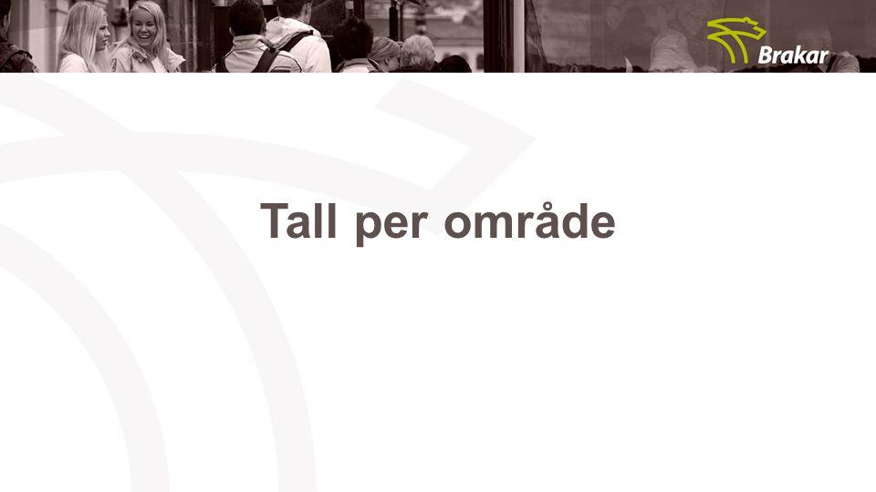 Tall per område