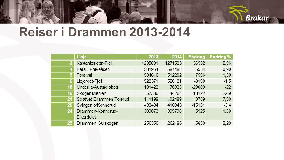 Reiser i Drammen 2013-2014 Linje 2013 2014 Endring Endring % 3