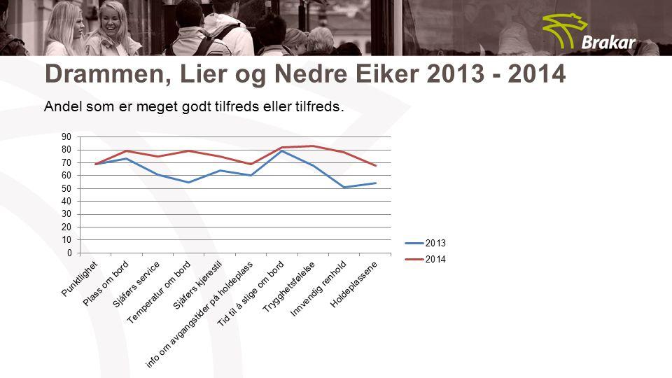 Drammen, Lier og Nedre Eiker 2013 - 2014