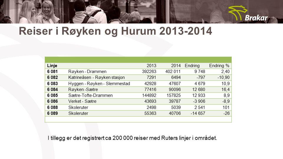 Reiser i Røyken og Hurum 2013-2014