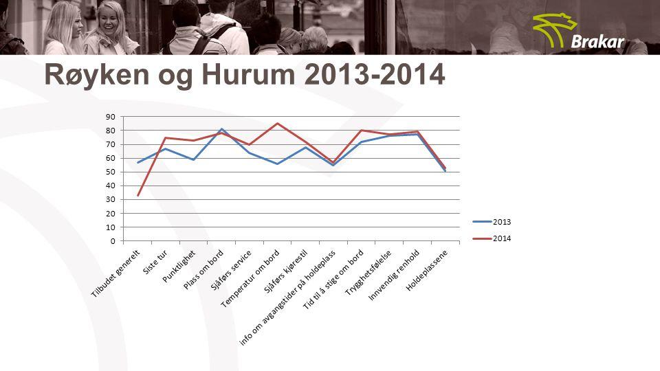 Røyken og Hurum 2013-2014