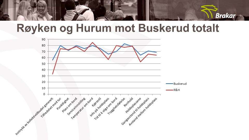 Røyken og Hurum mot Buskerud totalt