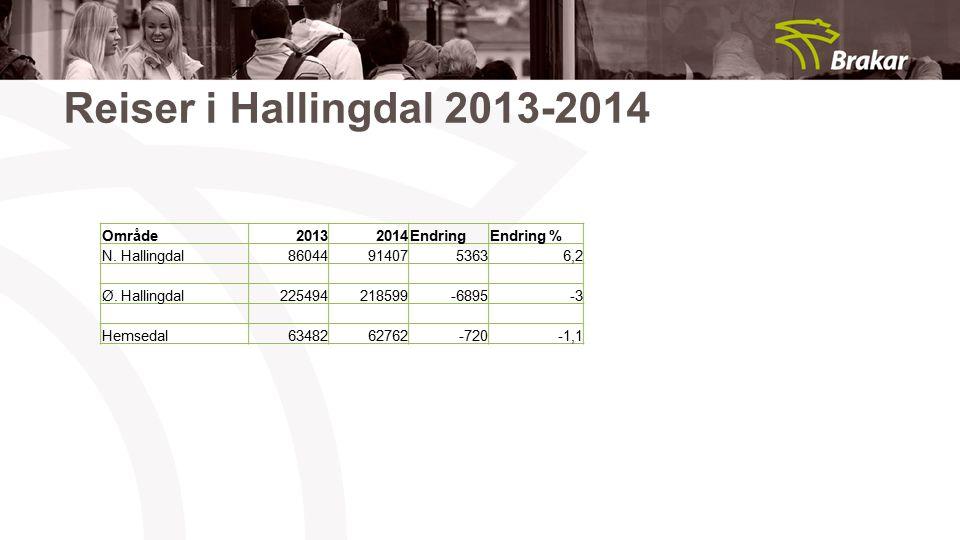 Reiser i Hallingdal 2013-2014 Område 2013 2014 Endring Endring %