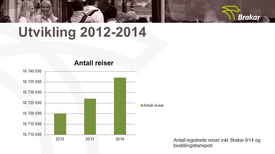 Utvikling 2012-2014 Antall registrerte reiser inkl. Brakar 9/14 og
