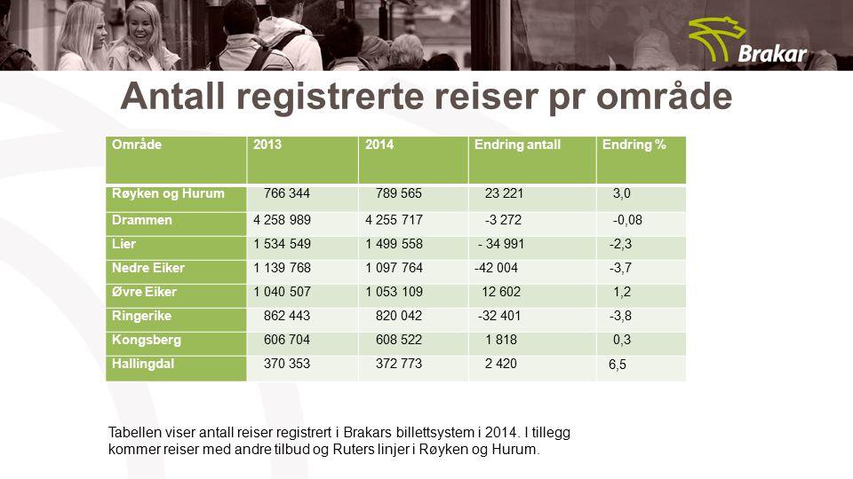 Antall registrerte reiser pr område