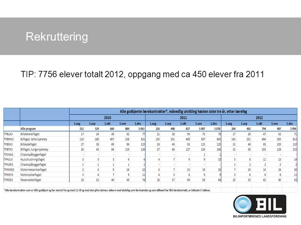 Rekruttering TIP: 7756 elever totalt 2012, oppgang med ca 450 elever fra 2011