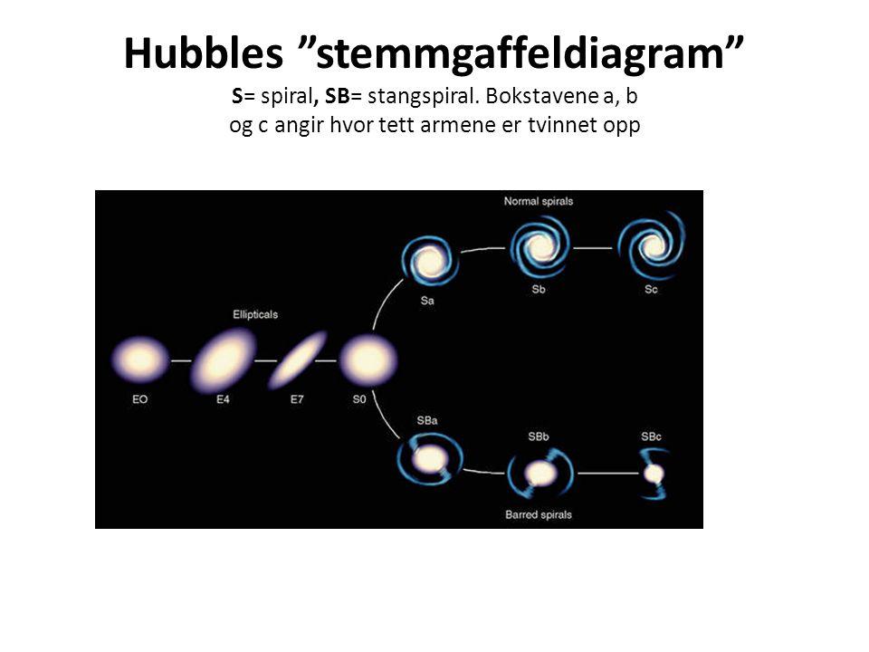 Hubbles stemmgaffeldiagram S= spiral, SB= stangspiral