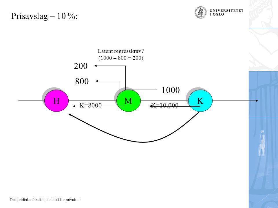 Prisavslag – 10 %: 200 800 1000 H M K K=8000 K=10.000