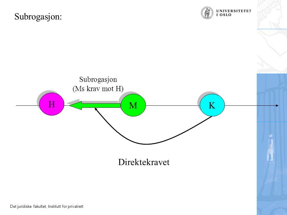 Subrogasjon: Subrogasjon (Ms krav mot H) H M K Direktekravet
