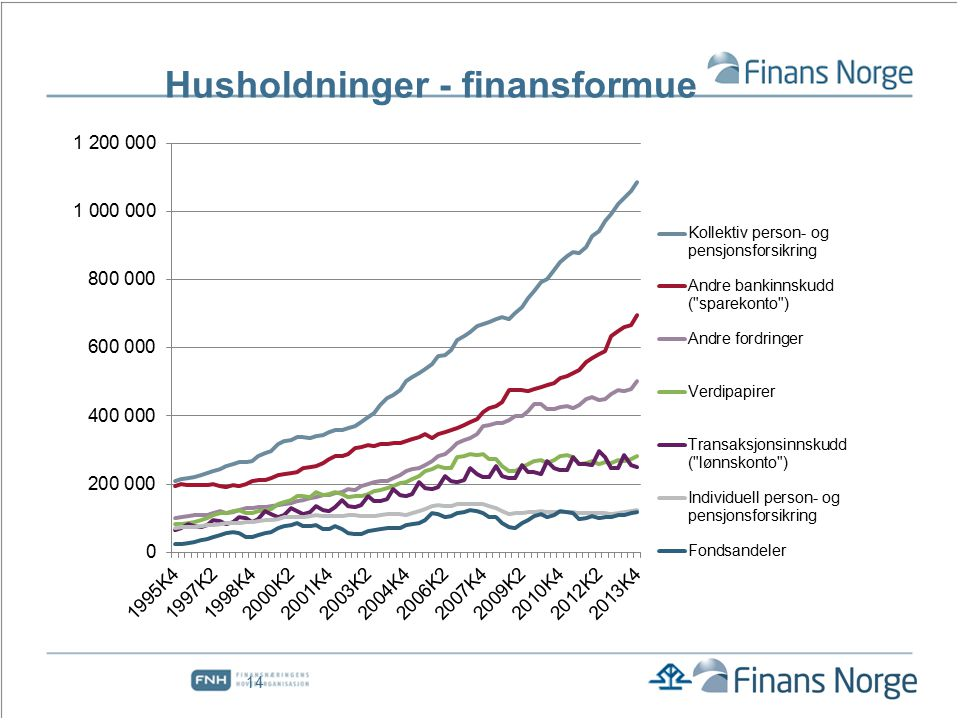 Husholdninger - finansformue