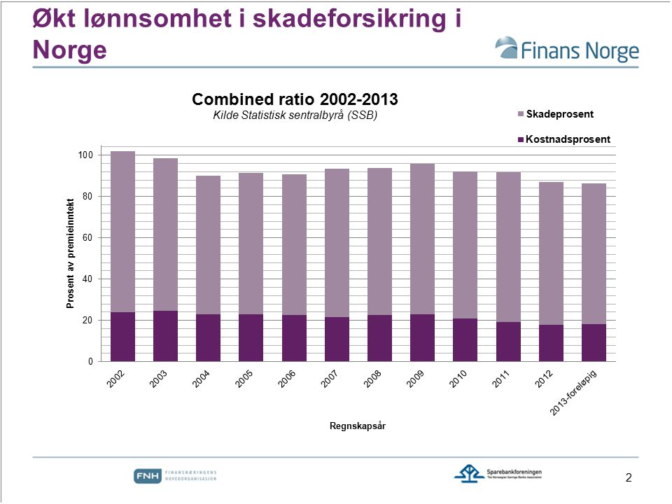 Økt lønnsomhet i skadeforsikring i Norge